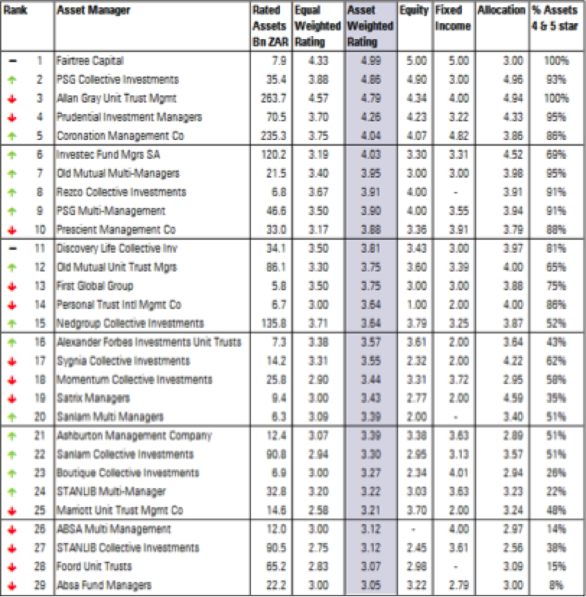 Morningstar Rating Analysis of South African Asset Managers