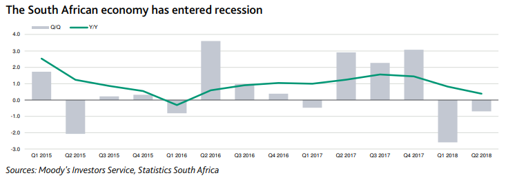 South African Economy Growth