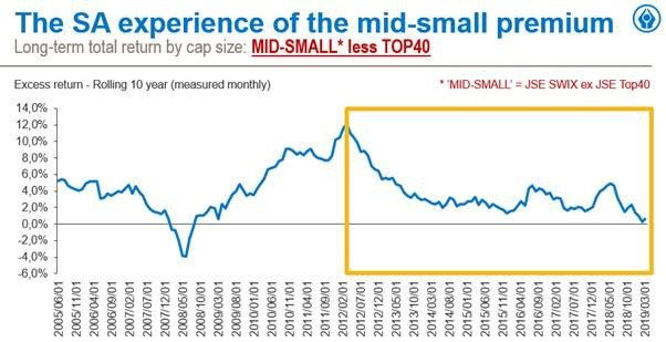 The lost decade of the JSE: SA small- and mid-cap shares